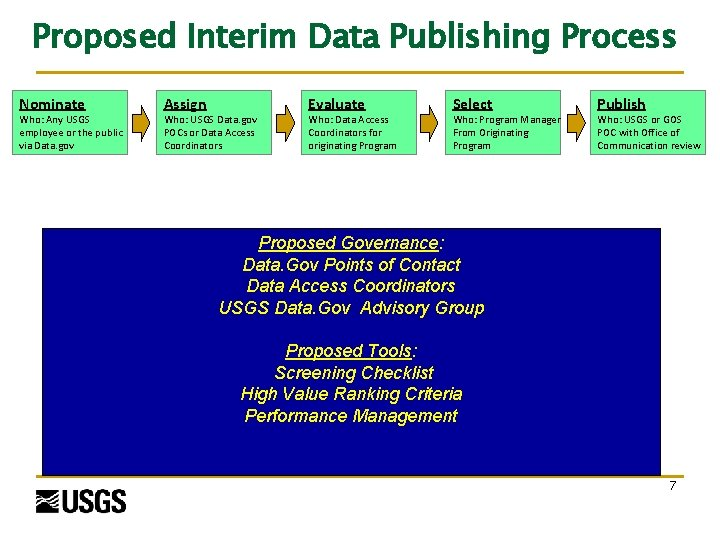 Proposed Interim Data Publishing Process Nominate Who: Any USGS employee or the public via