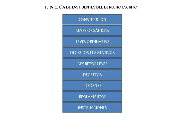 JERARQUÍA DE LAS FUENTES DEL DERECHO ESCRITO CONSTITUCIÓN LEYES ORGÁNICAS LEYES ORDINARIAS DECRETOS LEGISLATIVOS