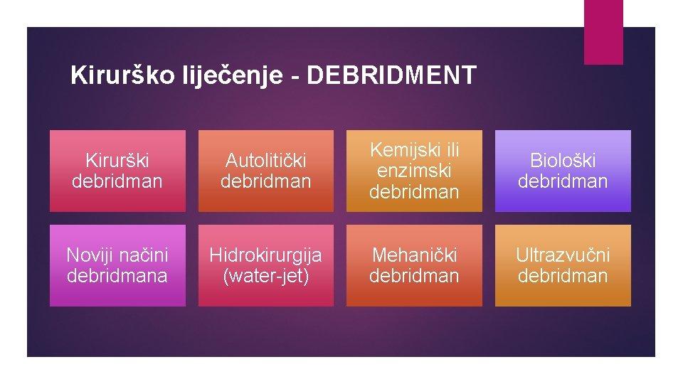 Kirurško liječenje - DEBRIDMENT Kirurški debridman Autolitički debridman Kemijski ili enzimski debridman Biološki debridman