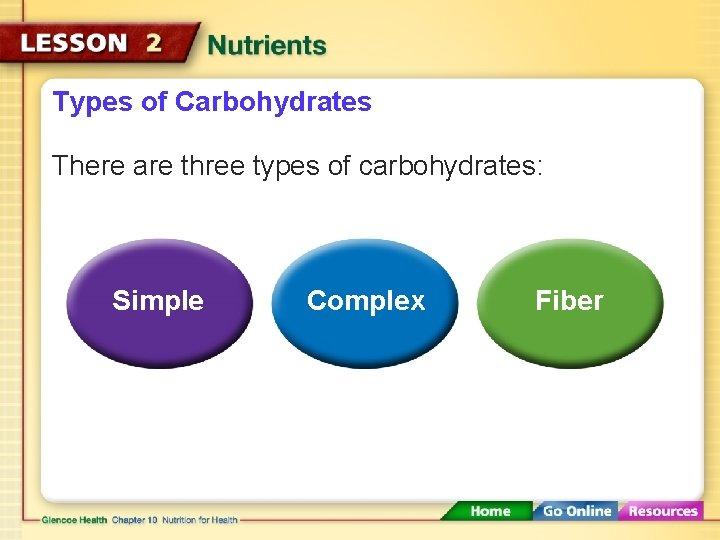 Types of Carbohydrates There are three types of carbohydrates: Simple Complex Fiber