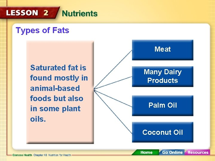 Types of Fats Meat Saturated fat is found mostly in animal-based foods but also