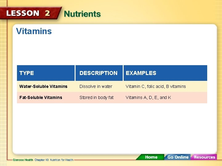 Vitamins TYPE DESCRIPTION EXAMPLES Water-Soluble Vitamins Dissolve in water Vitamin C, folic acid, B