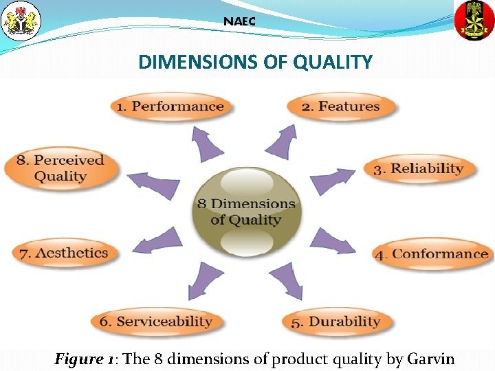 NAEC DIMENSIONS OF QUALITY Figure 1: The 8 dimensions of product quality by Garvin
