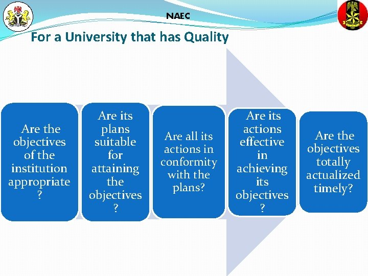 NAEC For a University that has Quality Are the objectives of the institution appropriate