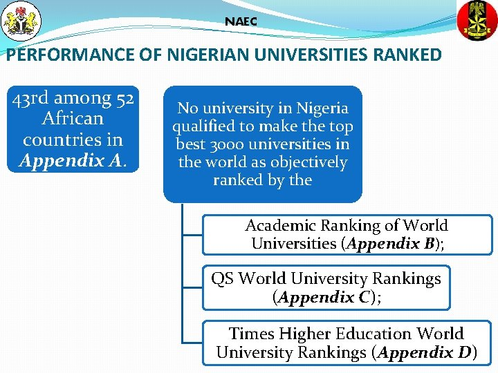 NAEC PERFORMANCE OF NIGERIAN UNIVERSITIES RANKED 43 rd among 52 African countries in Appendix