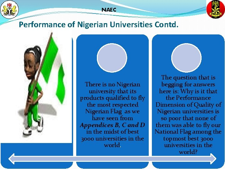 NAEC Performance of Nigerian Universities Contd. There is no Nigerian university that its products
