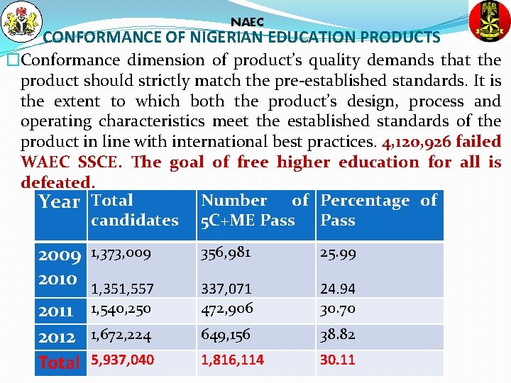 NAEC CONFORMANCE OF NIGERIAN EDUCATION PRODUCTS �Conformance dimension of product's quality demands that the