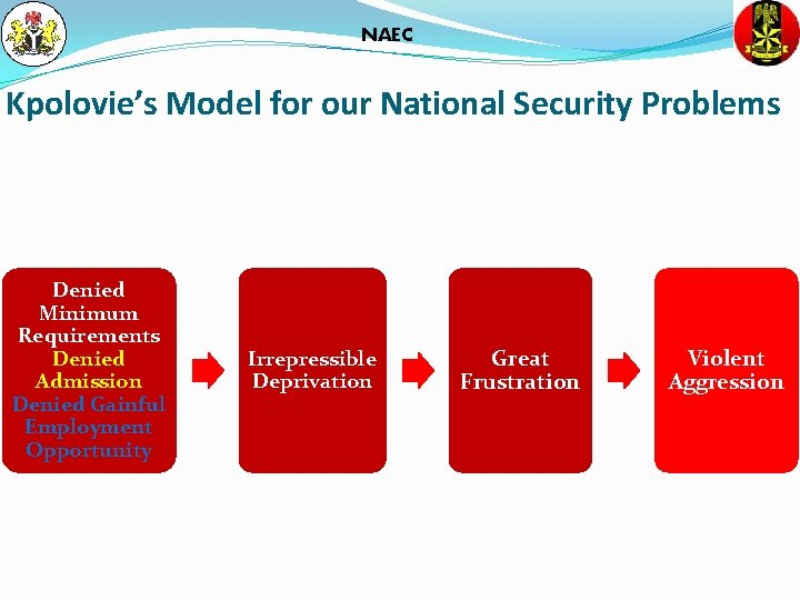 NAEC Kpolovie's Model for our National Security Problems Denied Minimum Requirements Denied Admission Denied