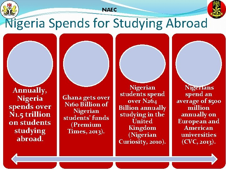 NAEC Nigeria Spends for Studying Abroad Annually, Nigeria spends over N 1. 5 trillion
