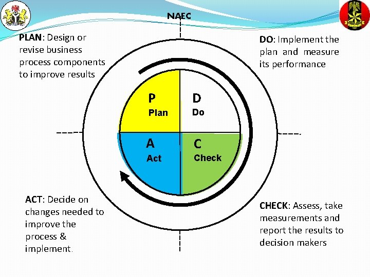 NAEC PLAN: Design or revise business process components to improve results ACT: Decide on