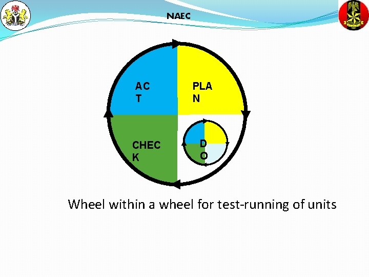 NAEC AC T CHEC K PLA N D O Wheel within a wheel for