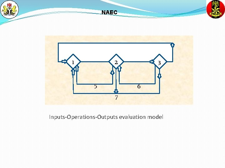 NAEC 1 2 5 3 6 7 Inputs-Operations-Outputs evaluation model