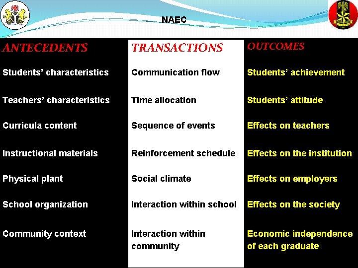 NAEC ANTECEDENTS TRANSACTIONS OUTCOMES Students' characteristics Communication flow Students' achievement Teachers' characteristics Time allocation