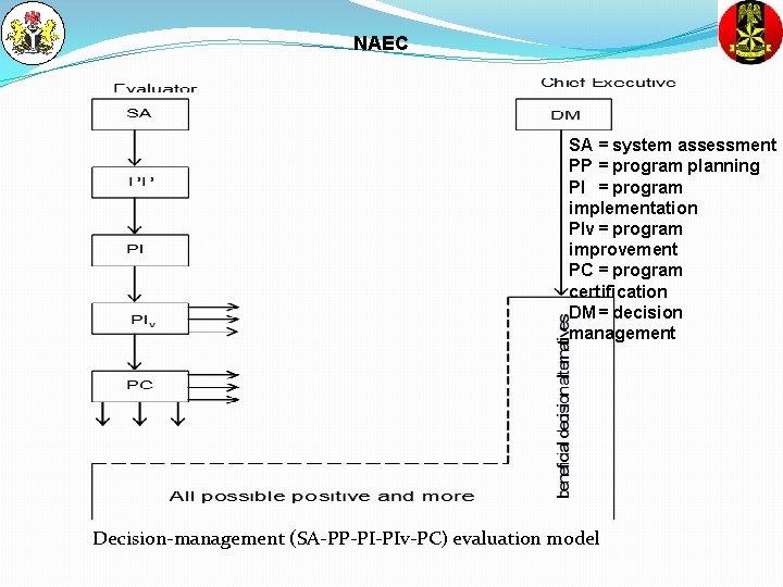 NAEC SA = system assessment PP = program planning PI = program implementation PIv
