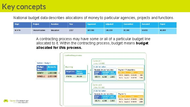 Key concepts National budget data describes allocations of money to particular agencies, projects and