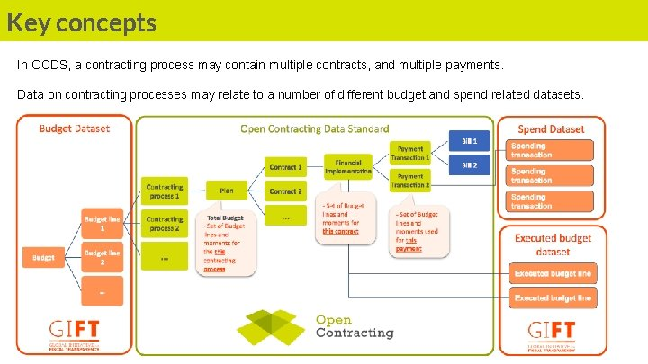 Key concepts In OCDS, a contracting process may contain multiple contracts, and multiple payments.