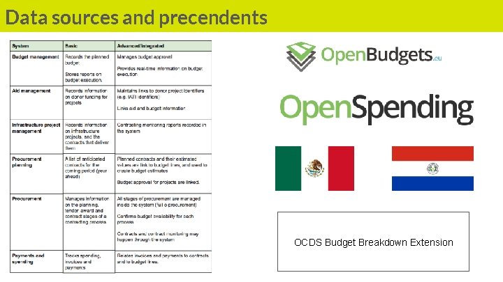 Data sources and precendents OCDS Budget Breakdown Extension