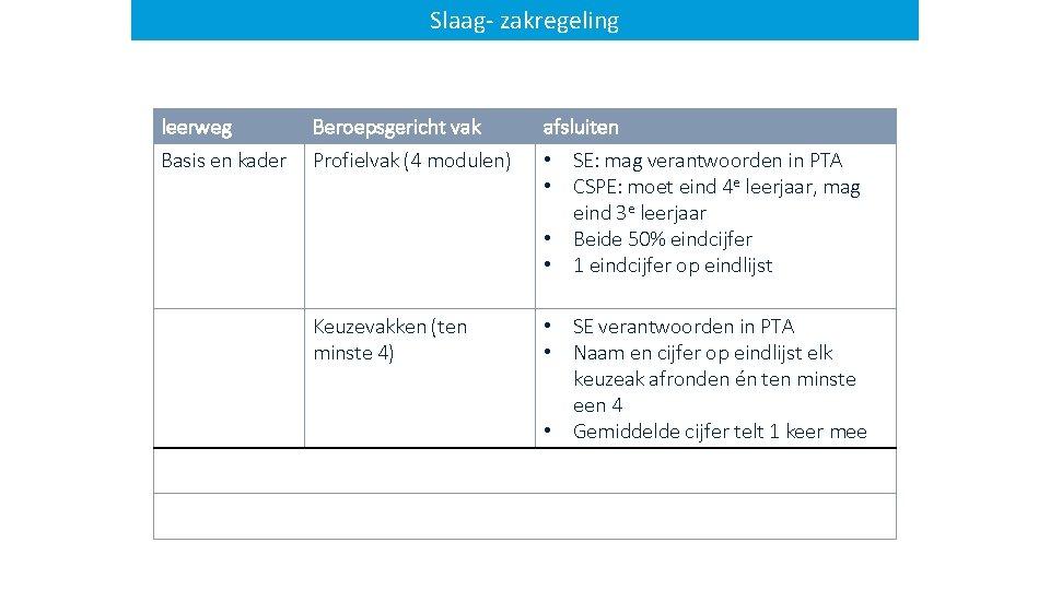 Slaag- zakregeling leerweg Beroepsgericht vak afsluiten Basis en kader Profielvak (4 modulen) • SE: