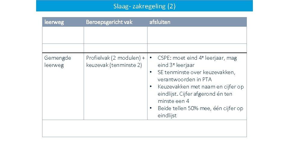 Slaag-zakregeling(2) Slaagleerweg Beroepsgericht vak afsluiten Gemengde leerweg Profielvak (2 modulen) + • CSPE: moet