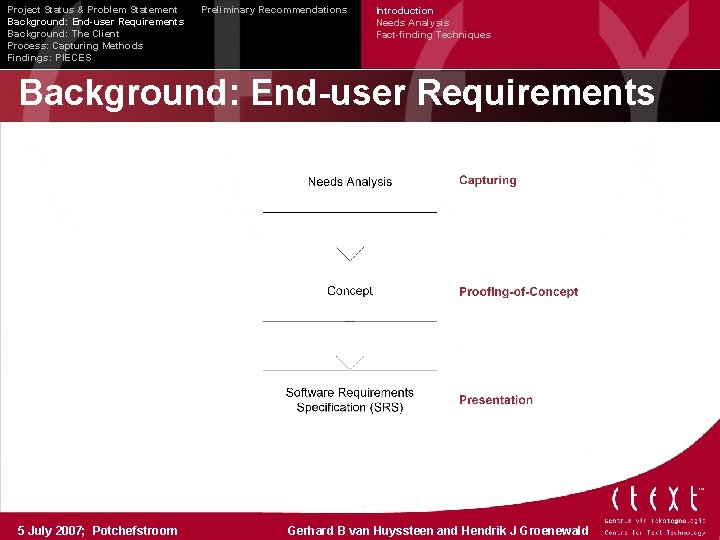 Project Status & Problem Statement Background: End-user Requirements Background: The Client Process: Capturing Methods