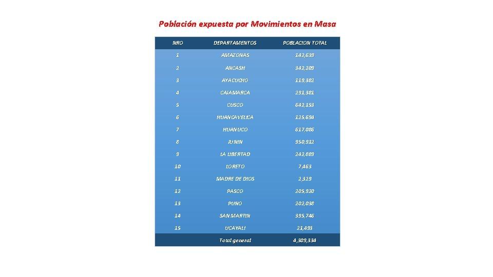 Población expuesta por Movimientos en Masa NRO DEPARTAMENTOS POBLACION TOTAL 1 AMAZONAS 142, 639