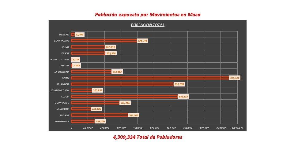 Población expuesta por Movimientos en Masa POBLACION TOTAL UCAYALI 21, 493 SAN MARTIN 395,