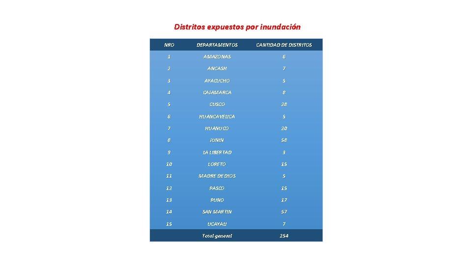 Distritos expuestos por inundación NRO DEPARTAMENTOS CANTIDAD DE DISTRITOS 1 AMAZONAS 6 2 ANCASH