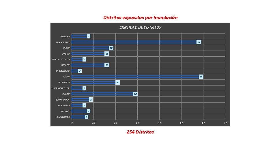 Distritos expuestos por Inundación CANTIDAD DE DISTRITOS 7 UCAYALI SAN MARTIN 57 PUNO 17