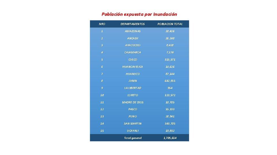 Población expuesta por Inundación NRO DEPARTAMENTOS POBLACION TOTAL 1 AMAZONAS 20, 426 2 ANCASH