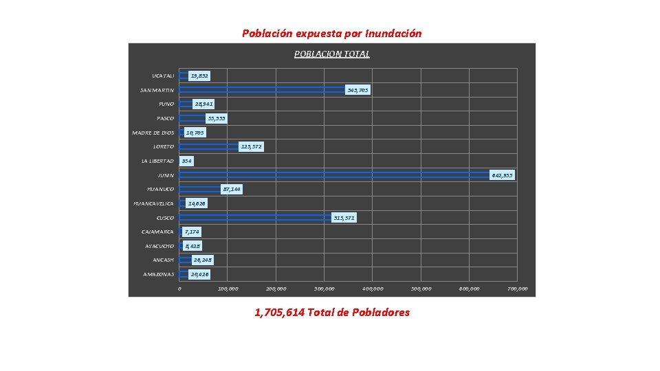 Población expuesta por Inundación POBLACION TOTAL 19, 832 UCAYALI 343, 705 SAN MARTIN PUNO