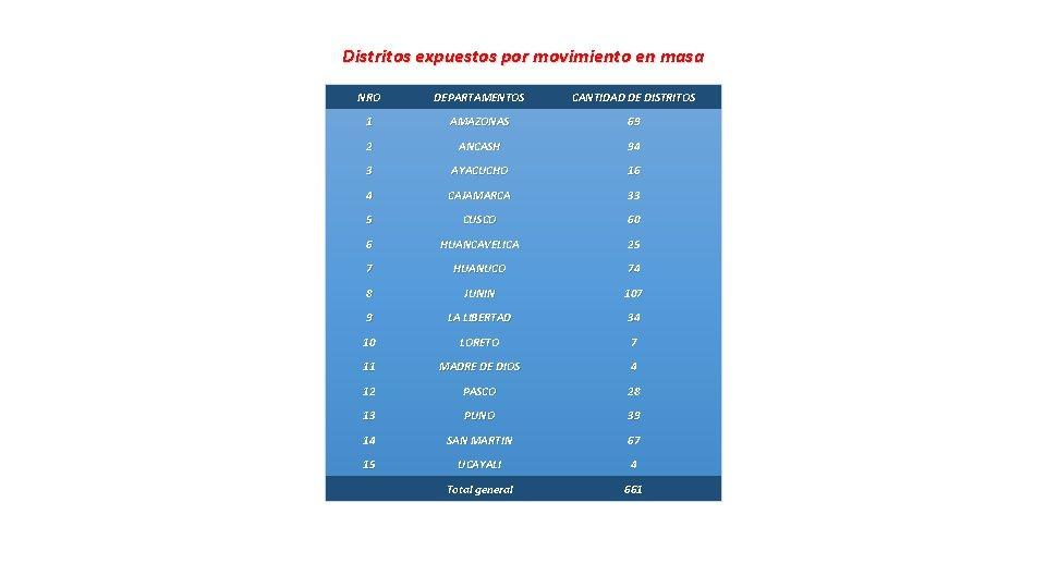 Distritos expuestos por movimiento en masa NRO DEPARTAMENTOS CANTIDAD DE DISTRITOS 1 AMAZONAS 69