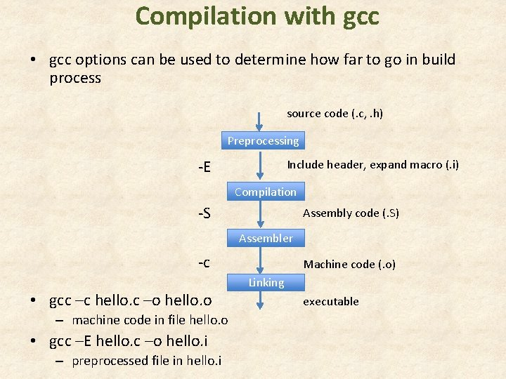 Compilation with gcc • gcc options can be used to determine how far to