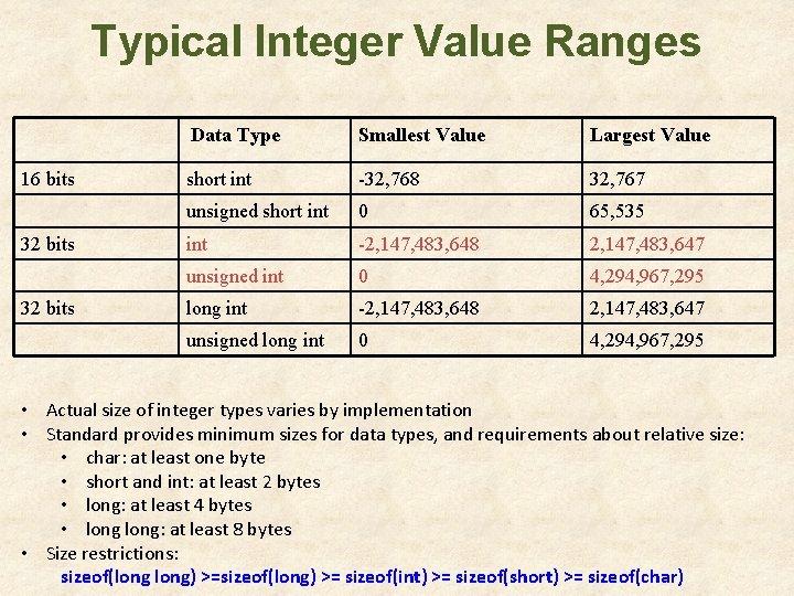 Typical Integer Value Ranges 16 bits 32 bits Data Type Smallest Value Largest Value