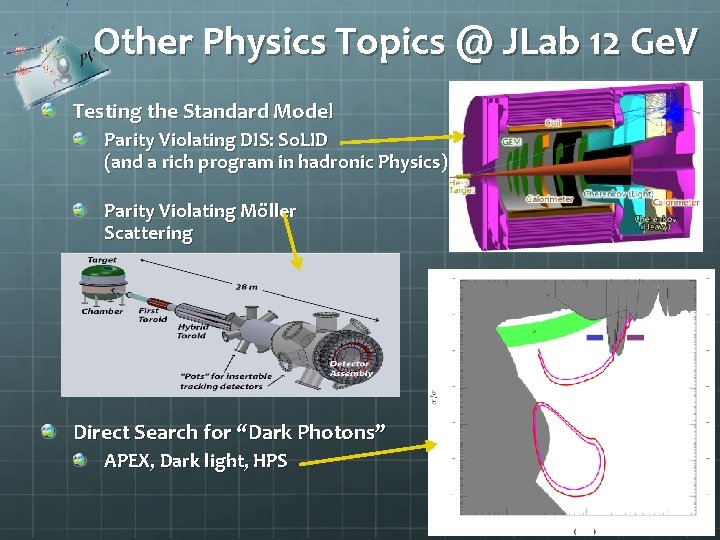 Other Physics Topics @ JLab 12 Ge. V Testing the Standard Model Parity Violating
