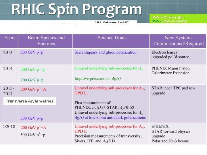 RHIC Spin Program RHIC W±-data will constrain DSSV: ar. Xiv: 0904. 3821 DSSV+: DSSV+COMPASS