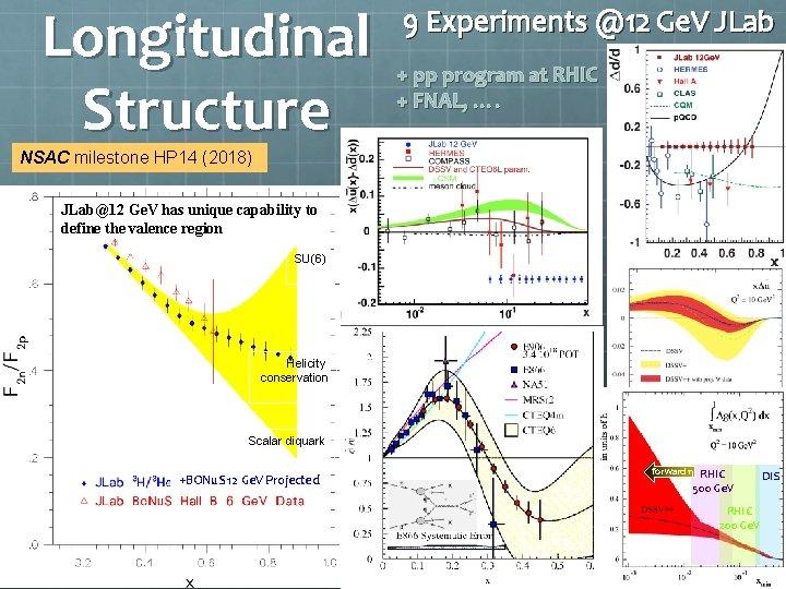 Longitudinal Structure 9 Experiments @12 Ge. V JLab + pp program at RHIC +