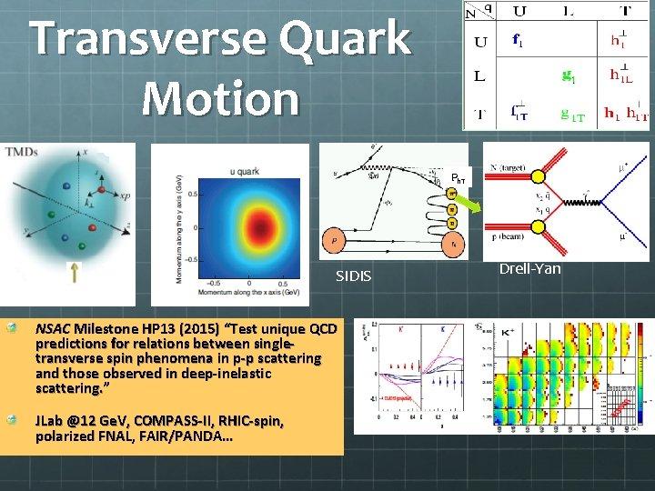 """Transverse Quark Motion Ph. T SIDIS NSAC Milestone HP 13 (2015) """"Test unique QCD"""