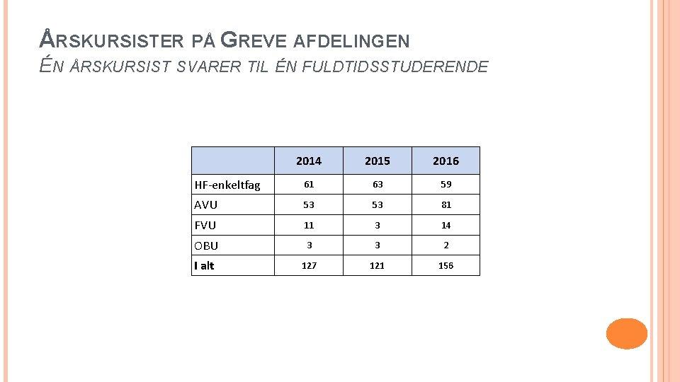 ÅRSKURSISTER PÅ GREVE AFDELINGEN ÉN ÅRSKURSIST SVARER TIL ÉN FULDTIDSSTUDERENDE 2014 2015 2016 61