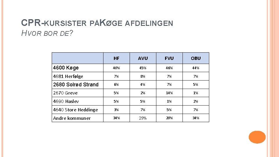 CPR-KURSISTER PÅKØGE AFDELINGEN HVOR BOR DE? 4600 Køge HF AVU FVU OBU 40% 45%