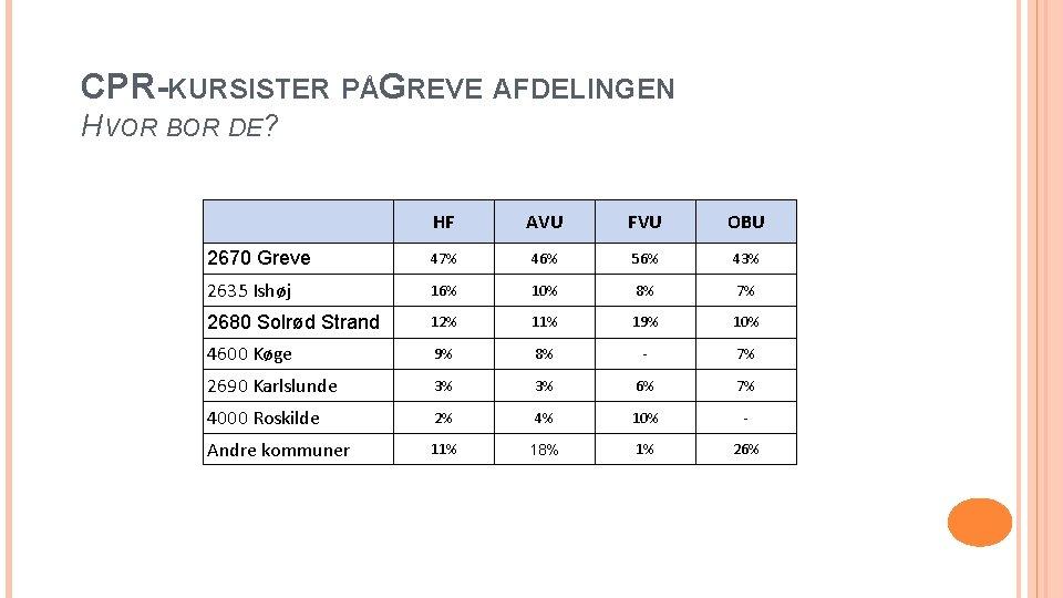 CPR-KURSISTER PÅGREVE AFDELINGEN HVOR BOR DE? 2670 Greve HF AVU FVU OBU 47% 46%