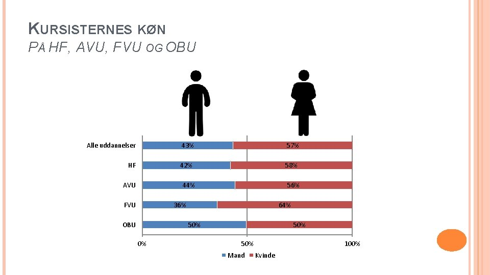 KURSISTERNES KØN PÅ HF, AVU, FVU OG OBU Alle uddannelser 43% 57% HF 42%