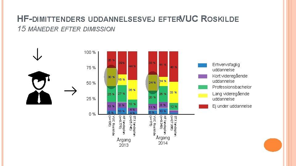HF-DIMITTENDERS UDDANNELSESVEJ EFTERVUC ROSKILDE 15 MÅNEDER EFTER DIMISSION 100 % 26 % 39% 38