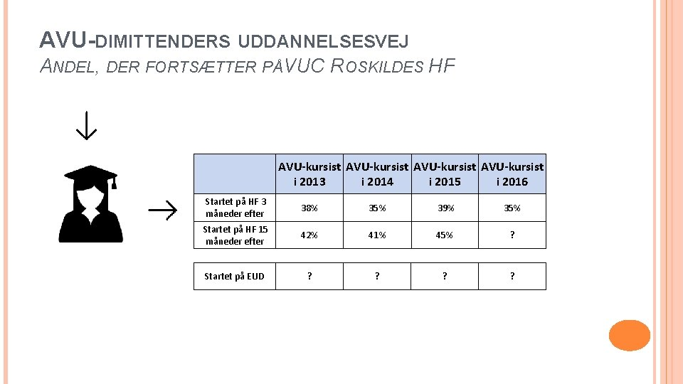 AVU-DIMITTENDERS UDDANNELSESVEJ ANDEL, DER FORTSÆTTER PÅVUC ROSKILDES HF AVU-kursist i 2013 i 2014 i