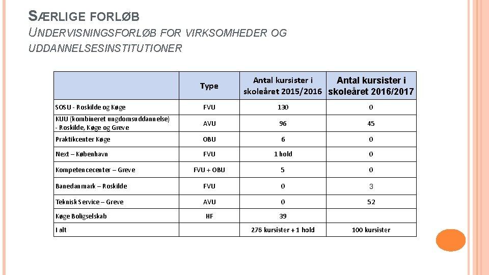 SÆRLIGE FORLØB UNDERVISNINGSFORLØB FOR VIRKSOMHEDER OG UDDANNELSESINSTITUTIONER Type Antal kursister i skoleåret 2015/2016 skoleåret