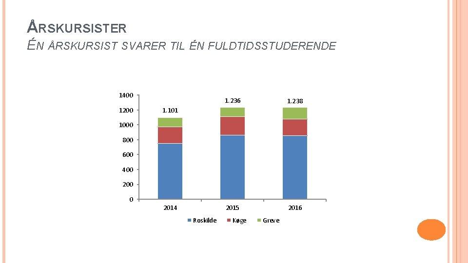 ÅRSKURSISTER ÉN ÅRSKURSIST SVARER TIL ÉN FULDTIDSSTUDERENDE 1400 1200 1. 236 1. 238 2015
