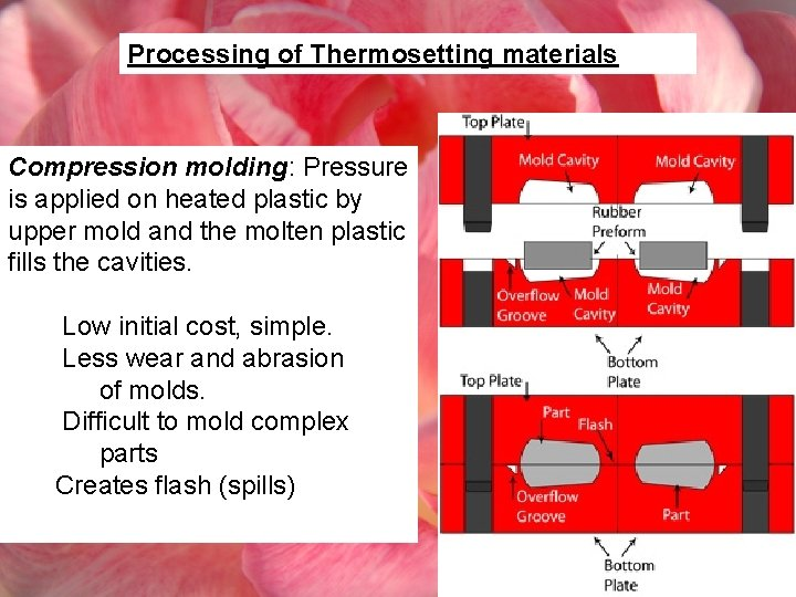 Processing of Thermosetting materials Compression molding: Pressure is applied on heated plastic by upper