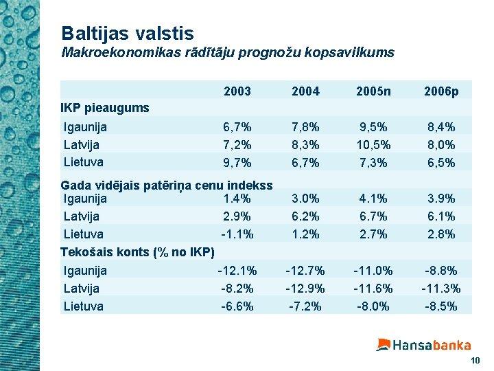 Baltijas valstis Makroekonomikas rādītāju prognožu kopsavilkums 2003 2004 2005 n 2006 p 6, 7%