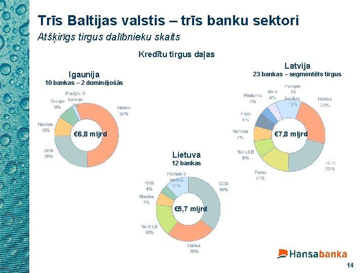Trīs Baltijas valstis – trīs banku sektori Atšķirīgs tirgus dalībnieku skaits Kredītu tirgus daļas