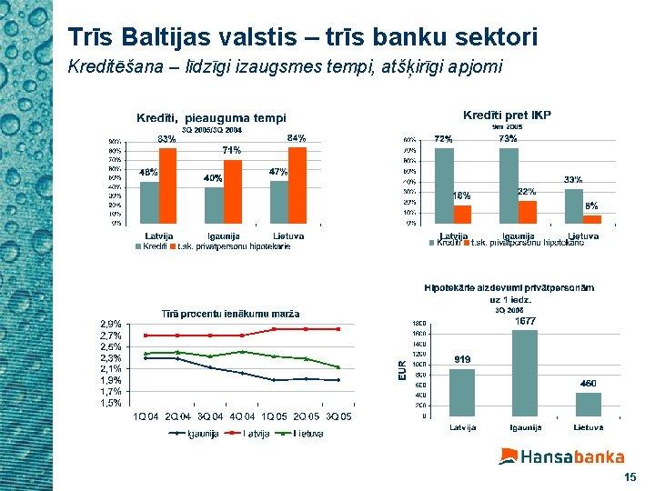 Trīs Baltijas valstis – trīs banku sektori Kreditēšana – līdzīgi izaugsmes tempi, atšķirīgi apjomi