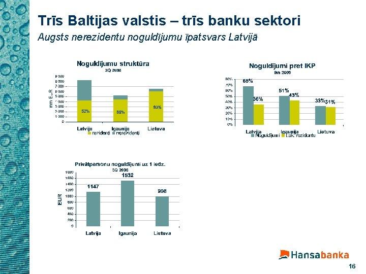 Trīs Baltijas valstis – trīs banku sektori Augsts nerezidentu noguldījumu īpatsvars Latvijā 16